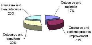 BPO chart