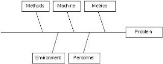 Bpm and root cause analysis perrknight and the e environment represent the bones on the fish when using the principal tool of root cause analysis the fishbone or ishikawa diagram ccuart Choice Image