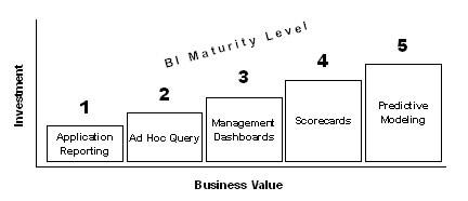 BusinessIntelligenceMaturityLevel