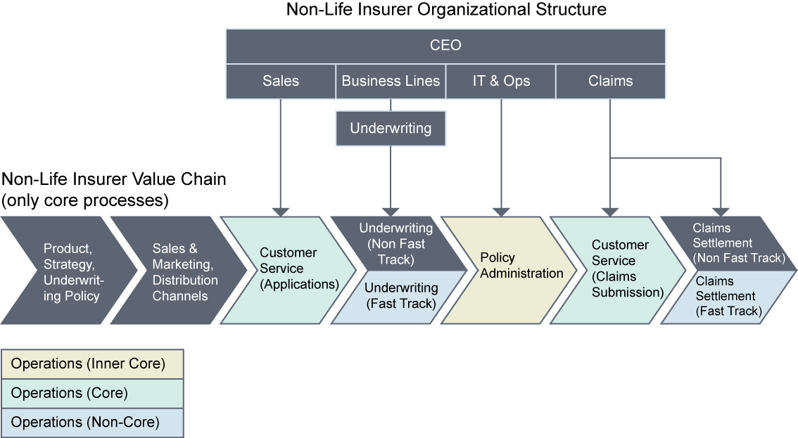 non-life-insurer-org-structure-and-value-chain
