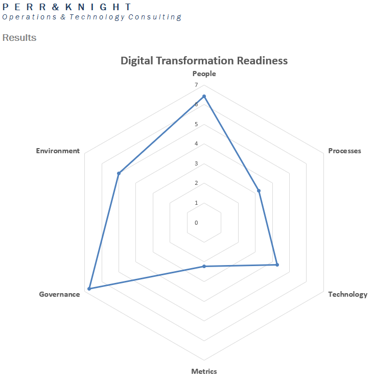 Readiness Assessment Results by Perr&Knight